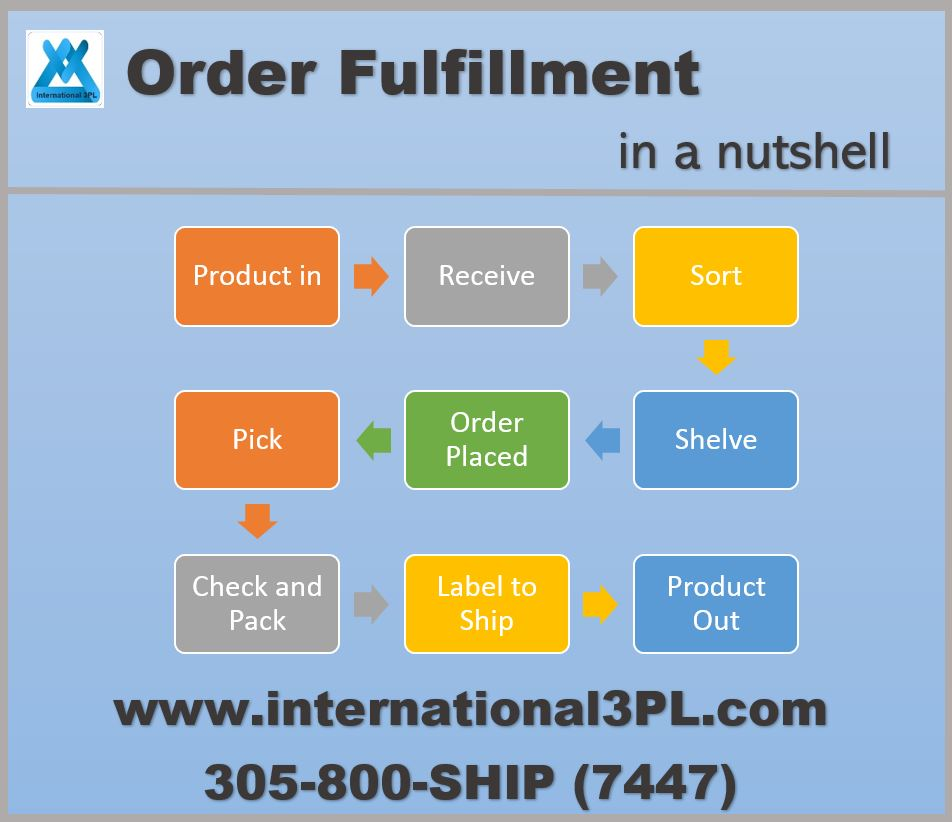 Fulfillment Services