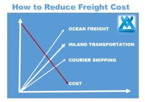 Freight Cost Reduction